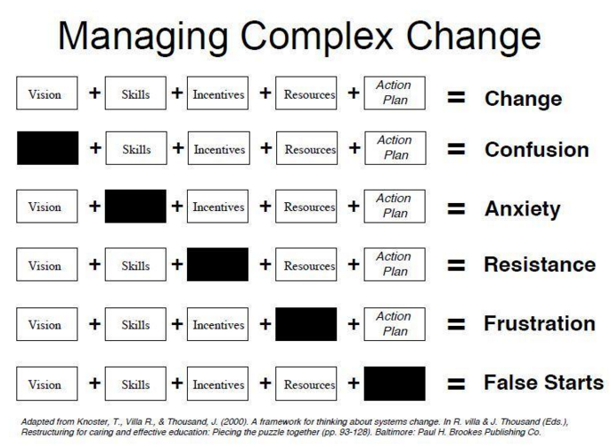 change management in learning development